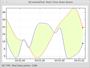real time generated data srolling right and automatically adjusting vertical axis as it goes.