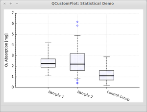 Statistical 5-parameter-box-plot with outliers